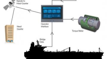 Insatech Marine's performance management system